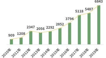 贵州茶叶相关企业注册量近十年猛增653% 遵义居首