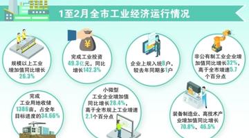1-2月贵阳工业经济稳中向好发展