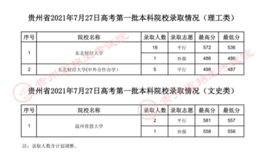 7月27日高考第一批本科院校录取情况发布