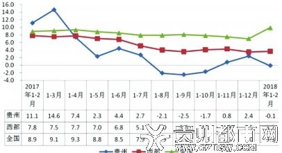 贵州房地产投资与全国及西部地区平均水平比较