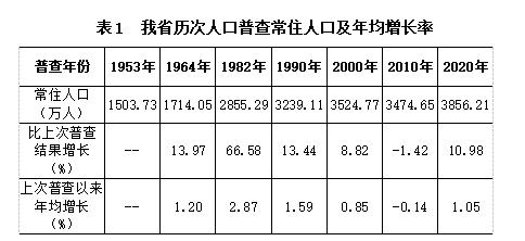 贵州:常驻人口10年增长381.56万人