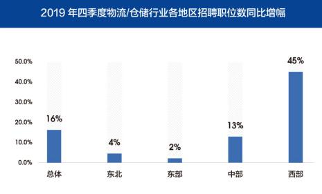 图5 2019年四季度物流/仓储行业各区域招聘职位数同比增长情况