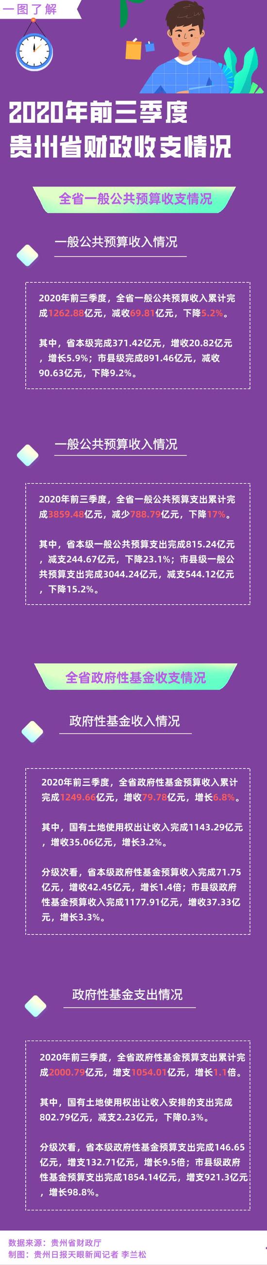 2020年前三季度贵州省财政收支情况公布