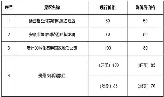 安顺4景区门票价格降价表(单位:元/人天)