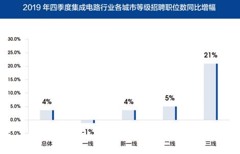图3 2019年第四季度集成电路行业各城市等级招聘职位数同比增长情况