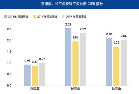 图9 京津冀、长三角及珠三角地区CIER指数