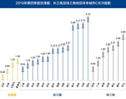 图8 2019年第四季度京津冀、长三角及珠三角地区样本城市CIER指数
