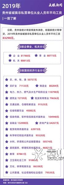 数据来源:贵州省统计局官网