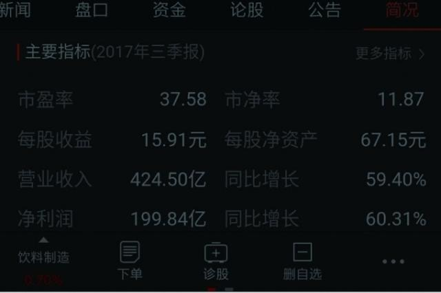 贵州茅台市值 1月15日突破万亿