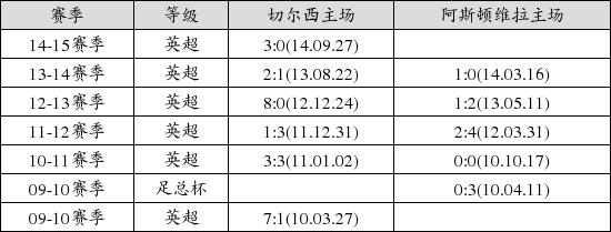 中国足球彩票15155期胜负游戏14场交战记录