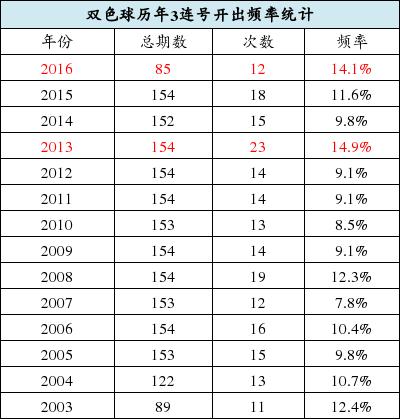 彩票 大奖 双色球 红球3连号频率超历史平均_体