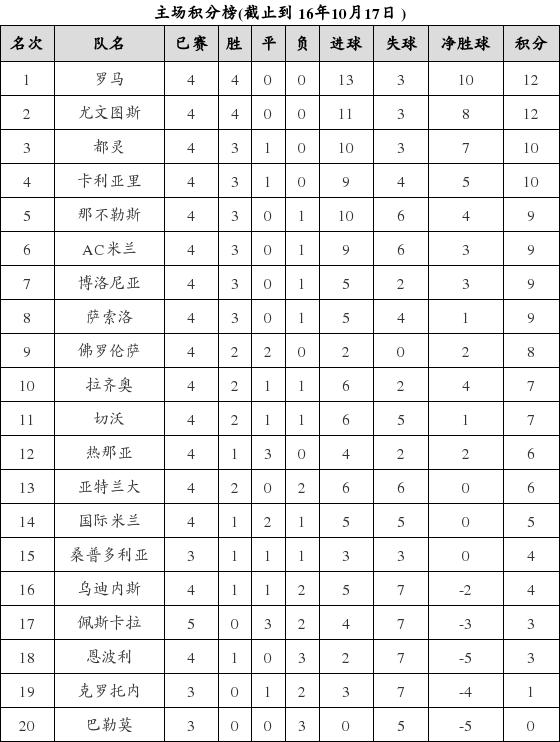 资料:意甲联赛2016-2017赛季主场积分榜(10.1
