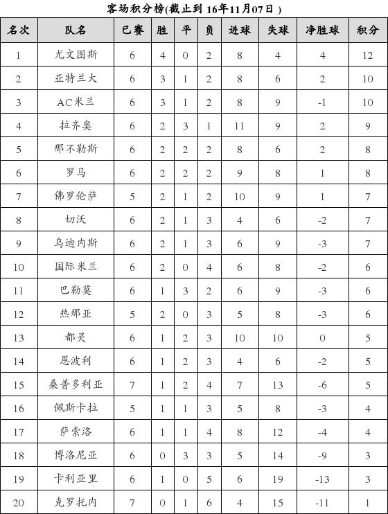 资料:意甲联赛2016-2017赛季客场积分榜(11.0