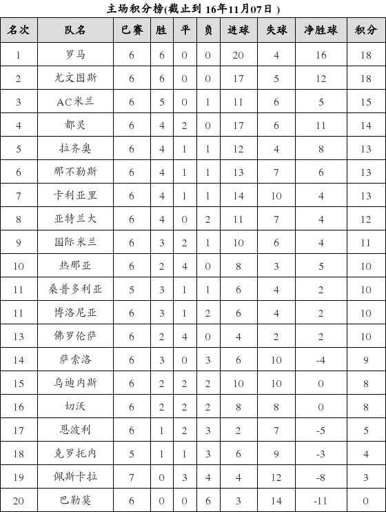 资料:意甲联赛2016-2017赛季主场积分榜(11.0