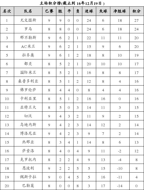 资料:意甲联赛2016-2017赛季主场积分榜(12.1