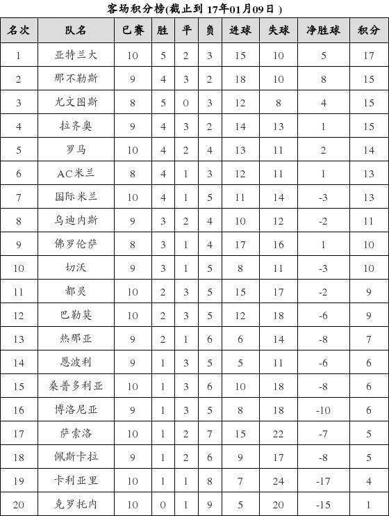 资料:意甲联赛2016-2017赛季客场积分榜(01.0