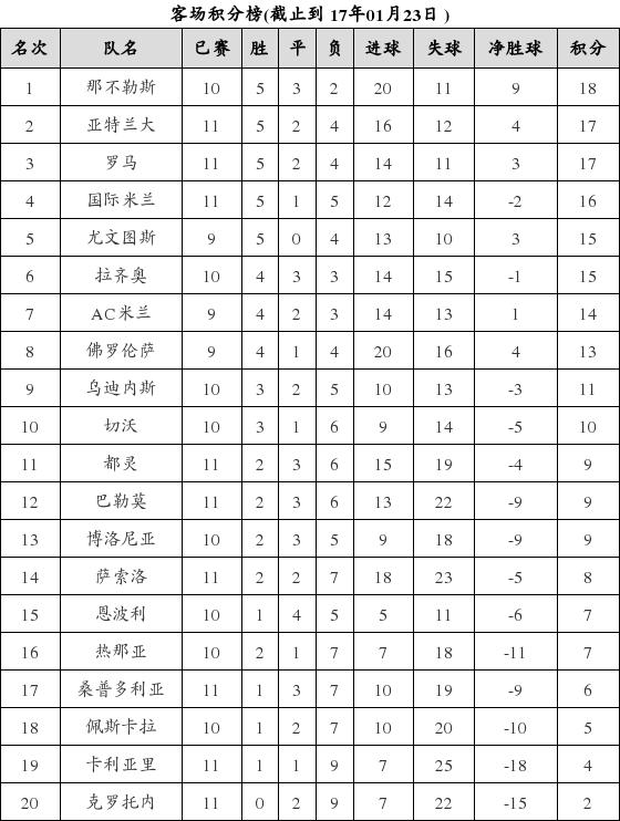 资料:意甲联赛2016-2017赛季客场积分榜(01.2