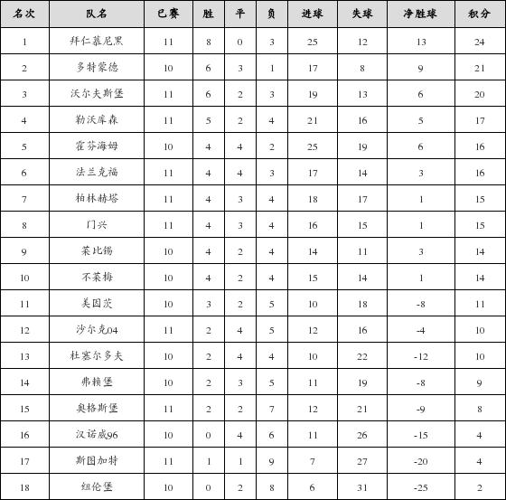 资料:德甲联赛2018-2019赛季客场积分榜(02.1