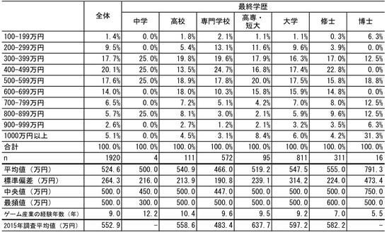 日本游戏行业从业人员收入情况