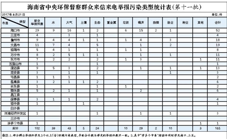 中央环保督察组向海南移交第十一批群众举报件102件