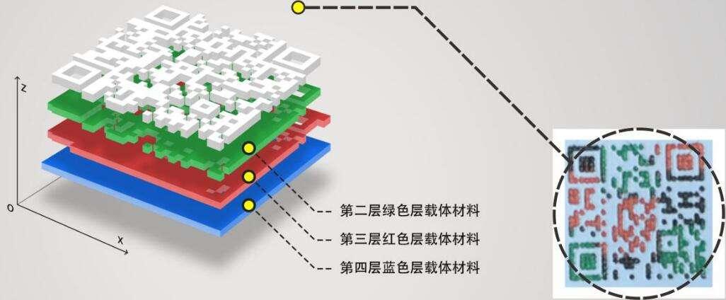 《结构三维码防伪技术条件》国家标准昨日正式实施