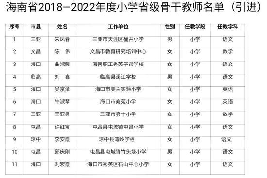 海南公布一批省级骨干教师、省级学科带头人名单