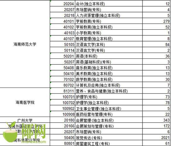 海南省考试局官网公示自考毕业生名单图片