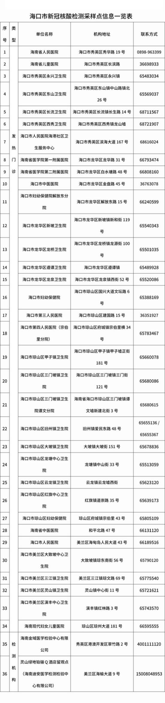 (海口市核酸检测点一览表)