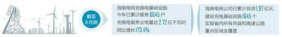海南今年前8月充换电服务业用电量2.72亿千瓦时