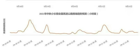 中秋安全畅行指南权威发布:18日17时-22时为高速出程高峰
