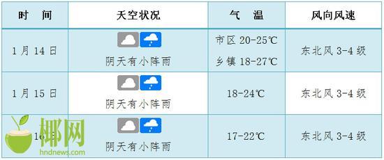 海口未来3天天气预报