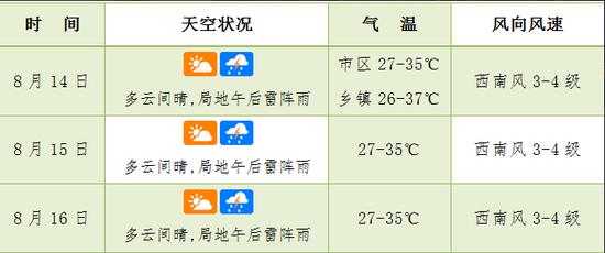 海口未来三天天气预报