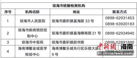 今起从博鳌机场飞北京需持48小时核酸检测阴性证明