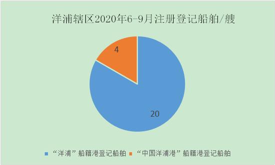 140%!洋浦船舶注册登记量实现同比翻倍增长
