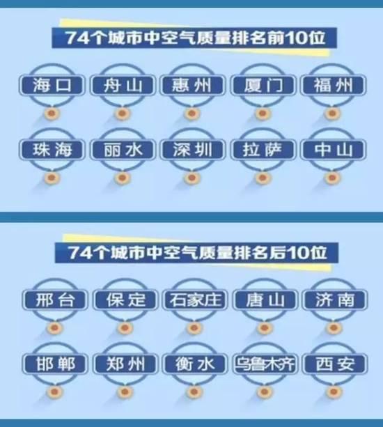74个城市1-10月份空气质量排名