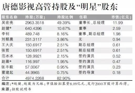 赵薇哥哥持股比例高居第二