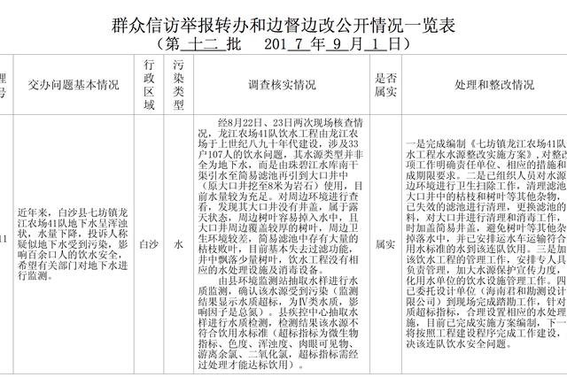 中央环保督察组移交第十二批群众举报件 已办结65件