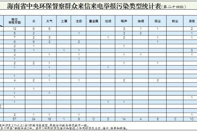 中央环保督察组移交第十四批群众举报件 已办结47件