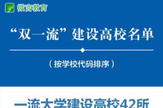 """重磅消息!海南大学入列""""双一流""""学科建设高校"""