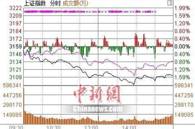 沪指跌1.53%创业板逆势收红 海南板块强势领涨