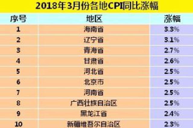 31省份3月CPI公布:海南同比涨幅3.3%全国最高(图)