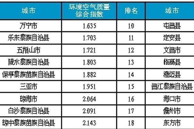 海南2018年4月市县环境空气质量排名公布 万宁第一