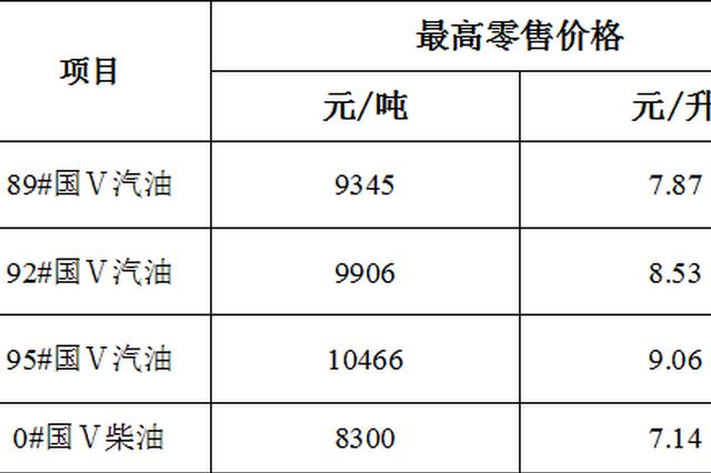 5月25日起海南油价上调 92号汽油8.53元/升
