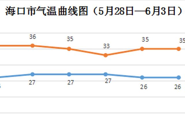 """本周前中期继续高""""烤"""" 6月或有2个台风影响海南"""