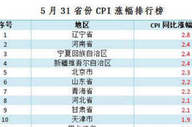 5月份各地CPI涨幅排行榜出炉 海南等13省涨超全国