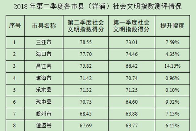 海南第二季度社会文明大行动测评结果出炉 来看你的市县排第几