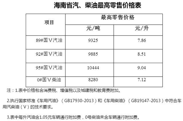 海南成品油价格21日起下调 92号汽油每升8.51元