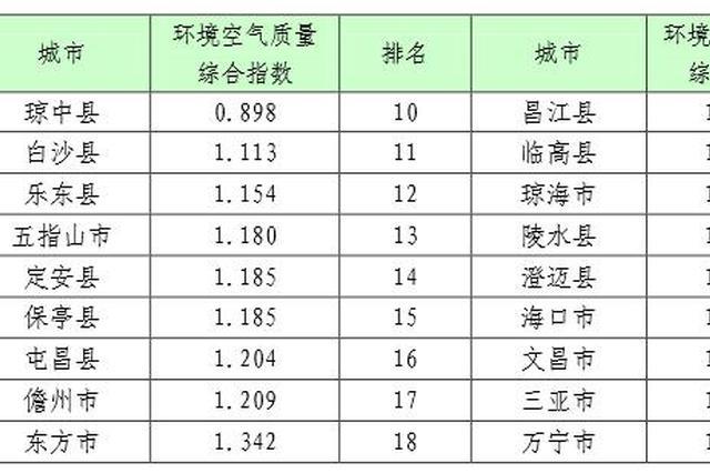 7月海南环境空气质量哪个市县最强?这3个市县排倒数