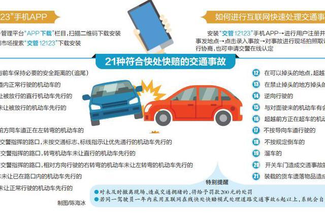 9月1日起 海南21种交通事故可用手机快处快赔