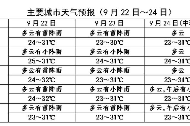22日23日全岛有阵雨 中秋节夜间云量不多适宜赏月